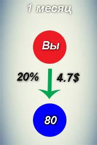 отличия сетевого маркетинга от финансовой пирамиды
